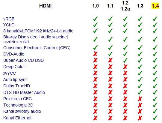 HDMi kabel ve standardu 1,4 3D, pozlacené konektory, délka 1,8m